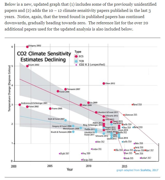 Climate Sensitivity in Published Papers